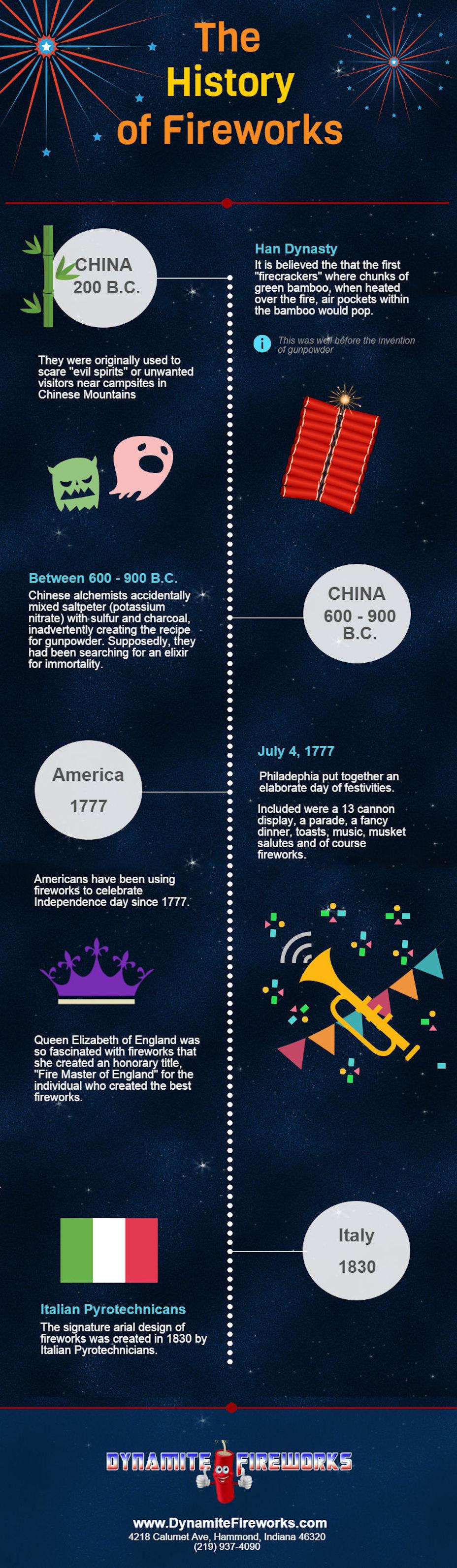 ประวัติพลุ-กำเนิดพลุ-พลุจีน